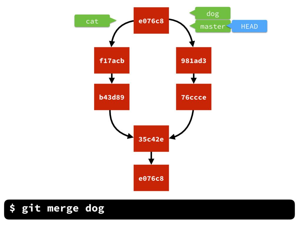 dog cat $ git merge dog e076c8 35c42e b43d89 f1...