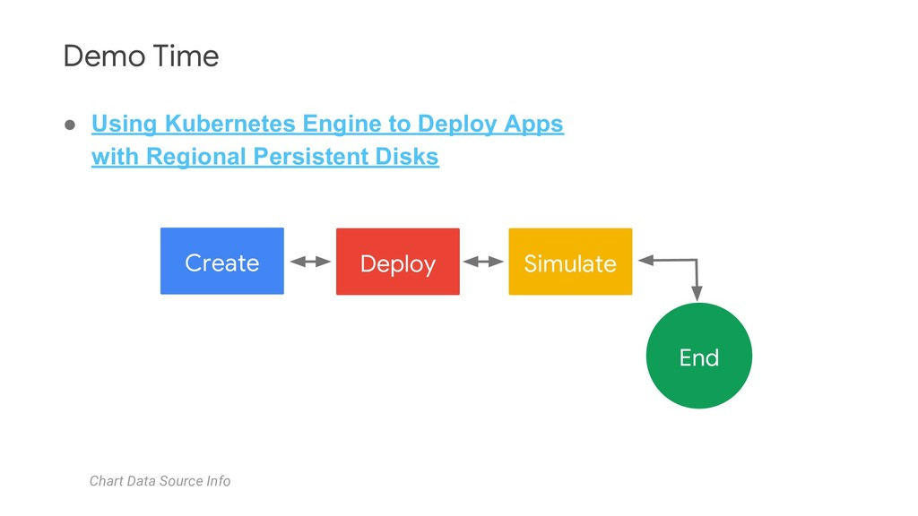 Create Deploy Simulate End Chart Data Source In...