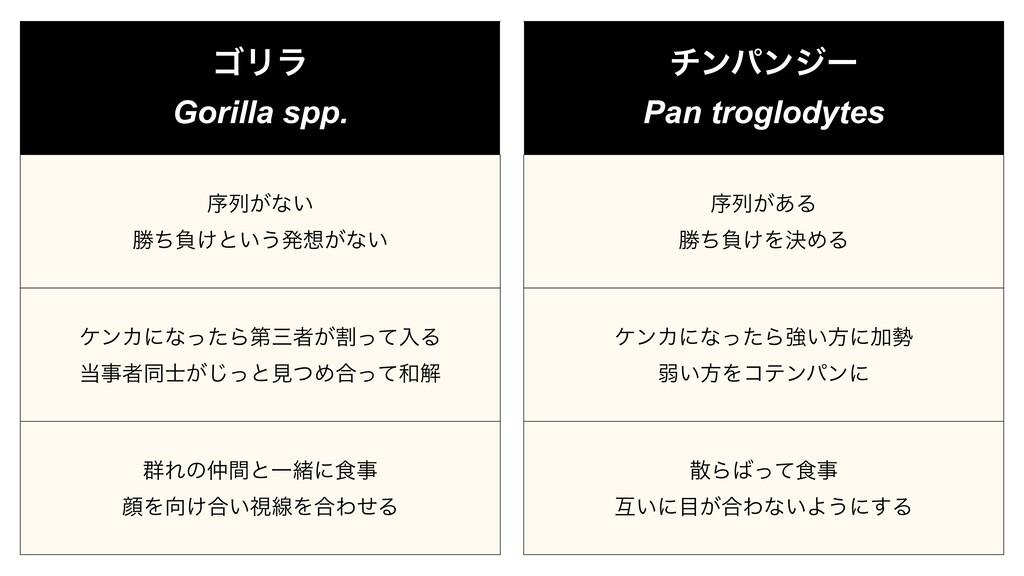 ΰϦϥ Gorilla spp. ংྻ͕ͳ͍ উͪෛ͚ͱ͍͏ൃ͕ͳ͍ έϯΧʹͳͬͨΒୈ...