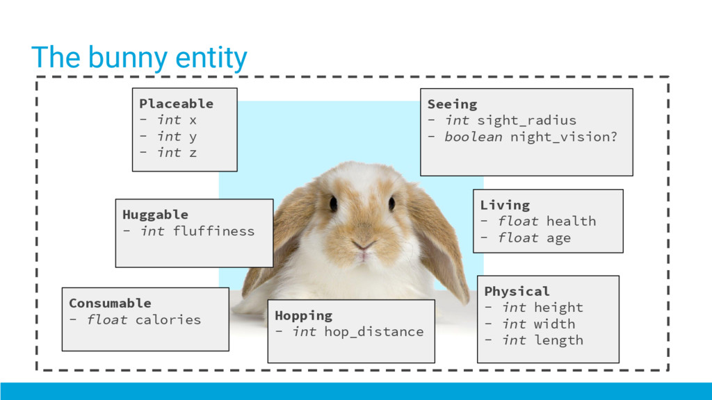 The bunny entity Placeable - int x - int y - in...