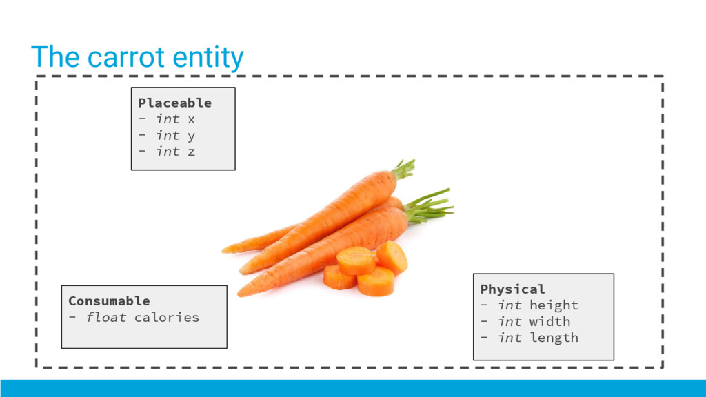 The carrot entity Placeable - int x - int y - i...