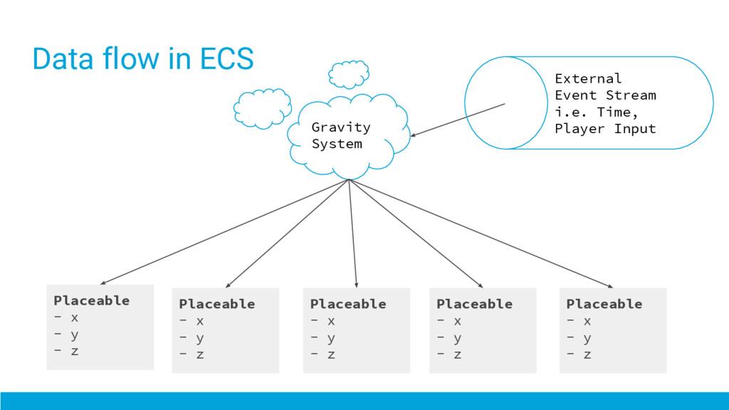 Data flow in ECS Gravity System Placeable - x -...