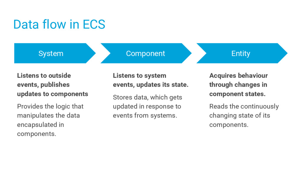 Acquires behaviour through changes in component...