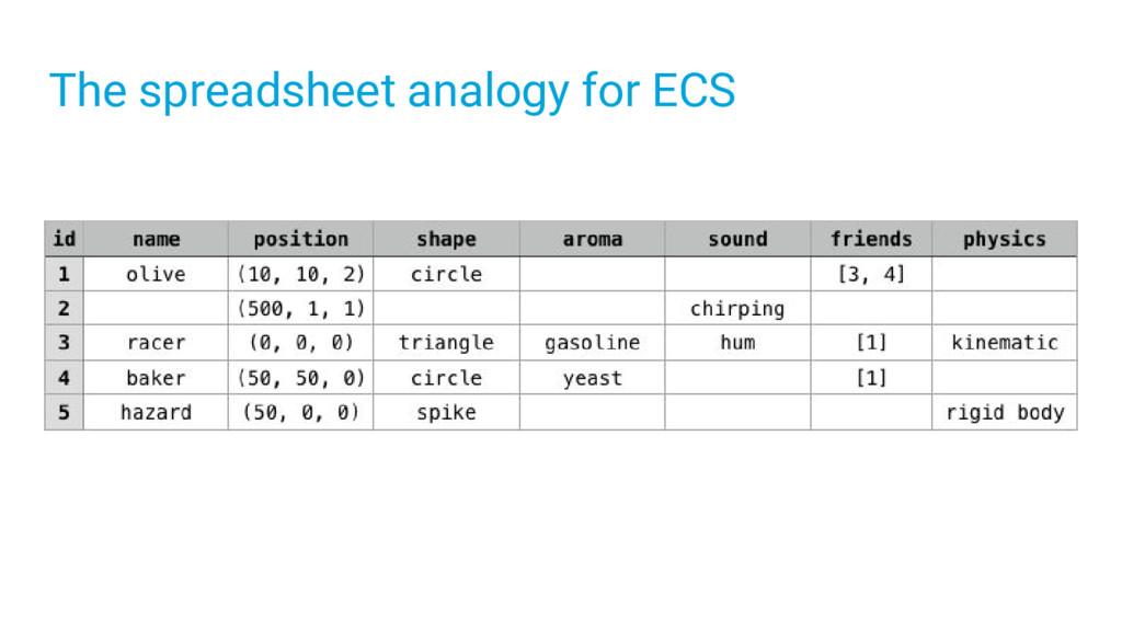The spreadsheet analogy for ECS