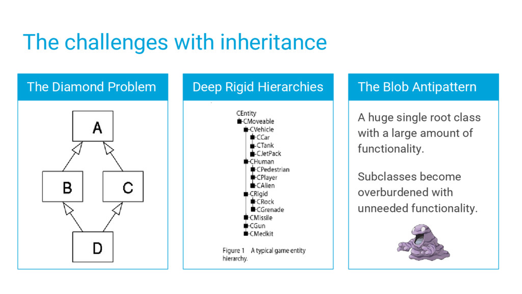 The challenges with inheritance The Blob Antipa...