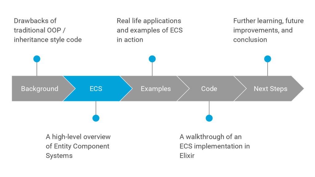 A walkthrough of an ECS implementation in Elixi...