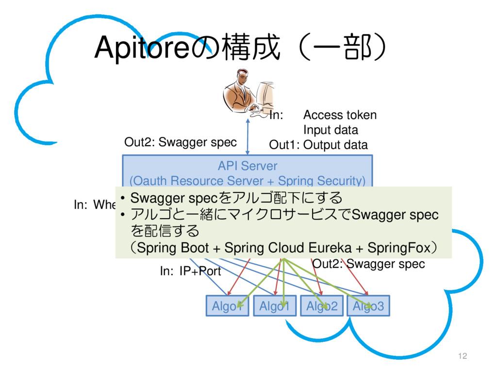 Apitoreの構成(一部) 12 API Server (Oauth Resource Se...