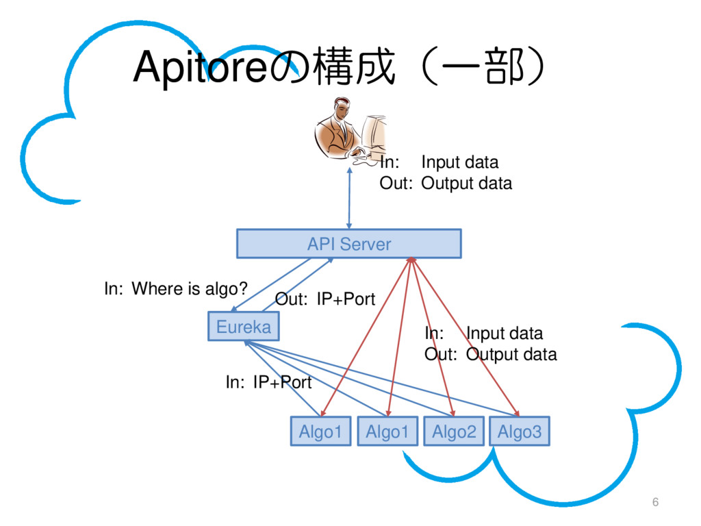Apitoreの構成(一部) 6 API Server Eureka Algo1 Algo1 ...