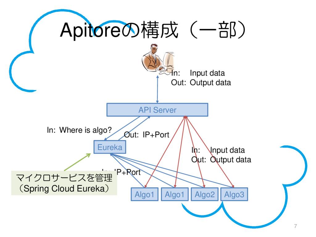 Apitoreの構成(一部) 7 API Server Eureka Algo1 Algo1 ...