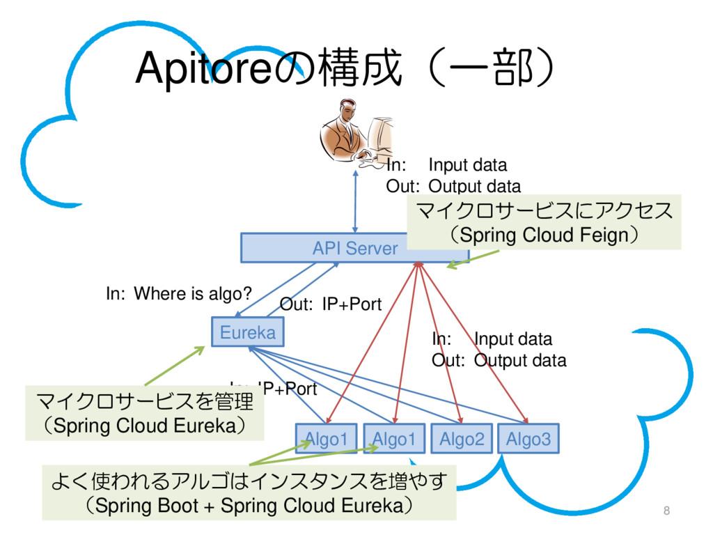Apitoreの構成(一部) 8 API Server Eureka Algo1 Algo1 ...