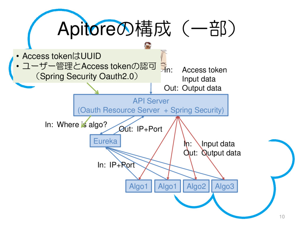 Apitoreの構成(一部) 10 API Server (Oauth Resource Se...
