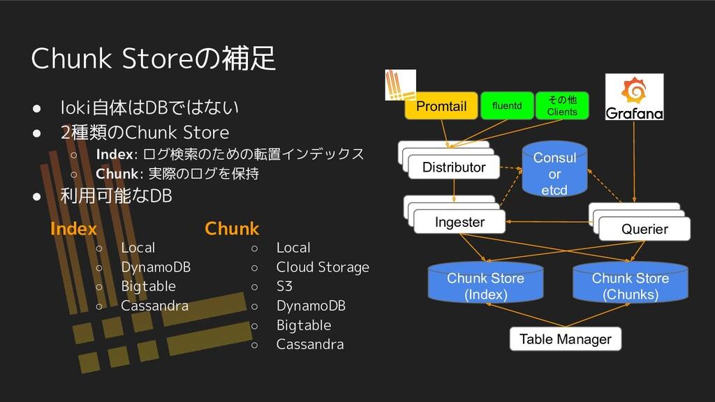 Chunk Storeの補足 ● loki自体はDBではない ● 2種類のChunk Stor...