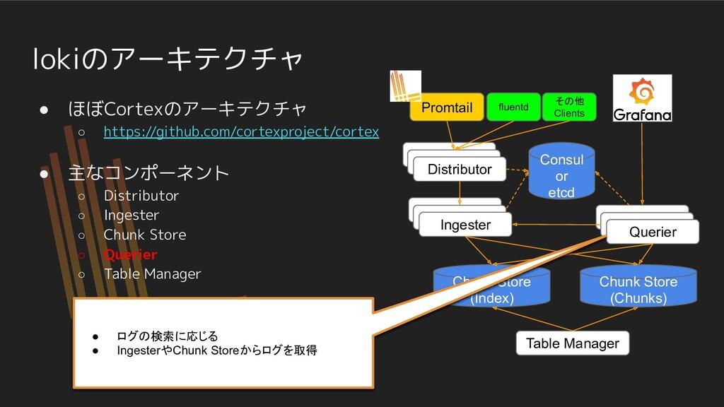 lokiのアーキテクチャ ● ほぼCortexのアーキテクチャ ○ https://githu...