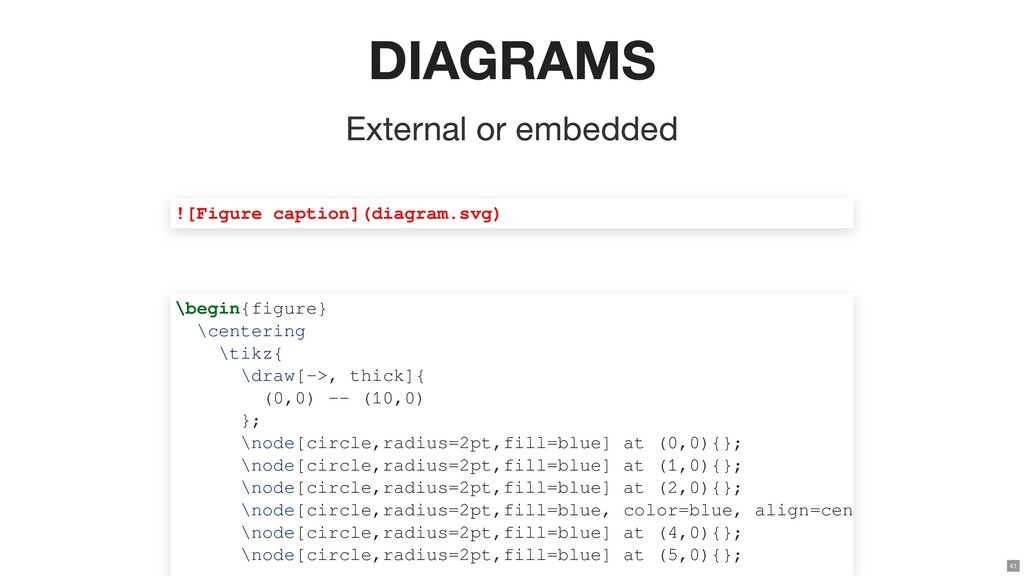 DIAGRAMS External or embedded ![Figure caption]...