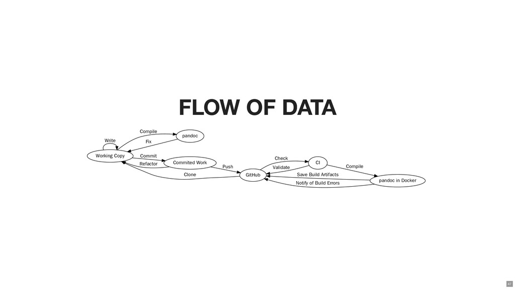 FLOW OF DATA Working Copy Write pandoc Compile ...