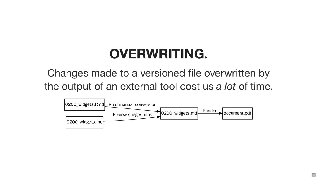 OVERWRITING. Changes made to a versioned le ov...