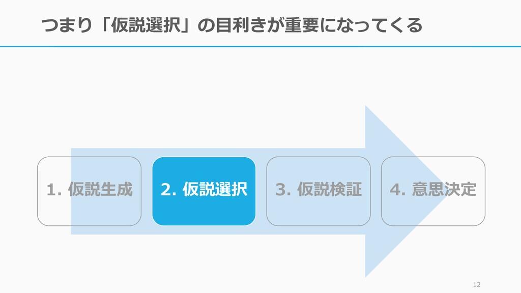 つまり「仮説選択」の目利きが重要になってくる 12 1. 仮説生成 2. 仮説選択 3. 仮説...