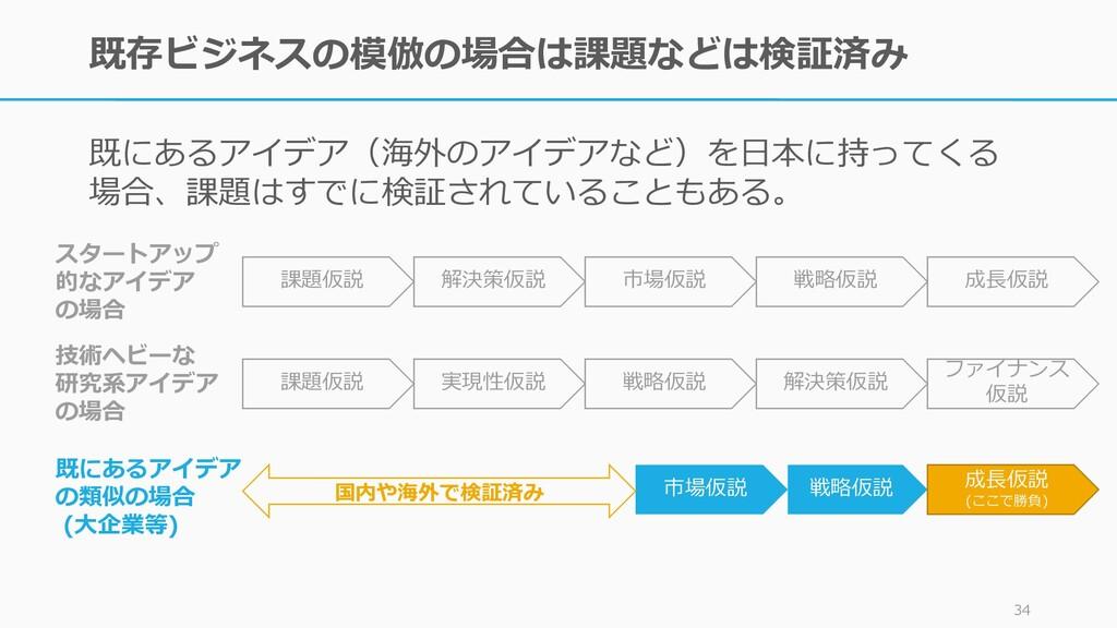 既存ビジネスの模倣の場合は課題などは検証済み 既にあるアイデア(海外のアイデアなど)を日本に持...