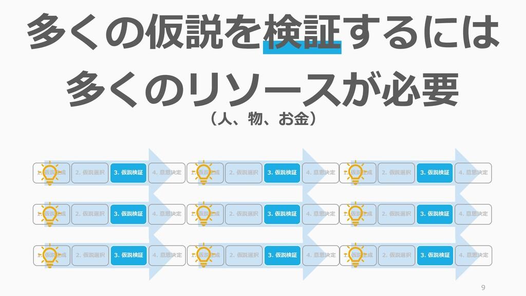 9 多くの仮説を検証するには 多くのリソースが必要 1. 仮説生成 2. 仮説選択 3. 仮説...