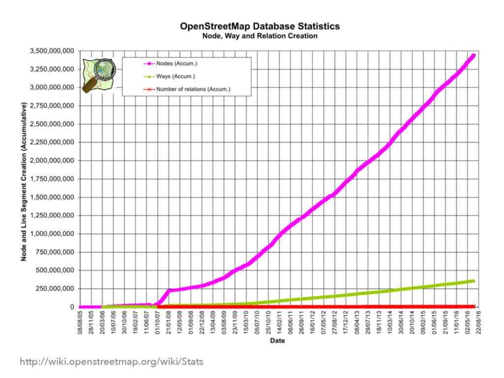 ςΩετ http://wiki.openstreetmap.org/wiki/Stats