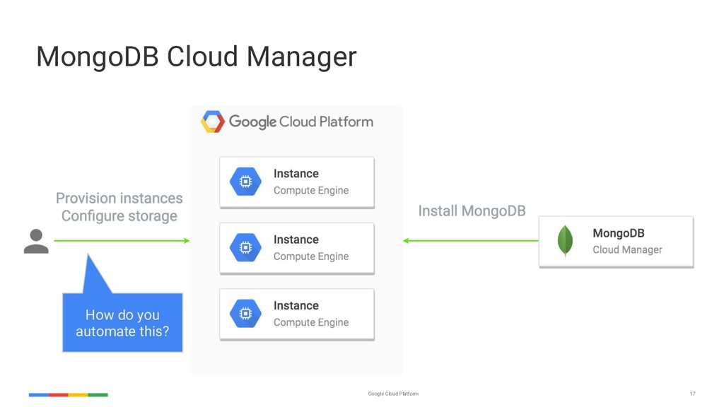 Google Cloud Platform 17 MongoDB Cloud Manager ...