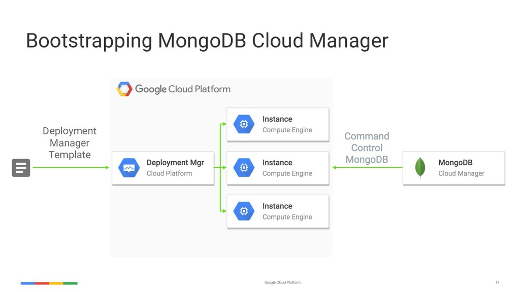 Google Cloud Platform 19 Bootstrapping MongoDB ...