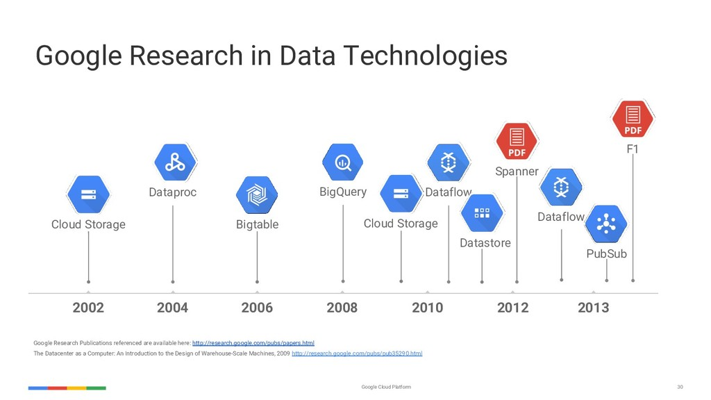 Google Cloud Platform 30 Google Research in Dat...