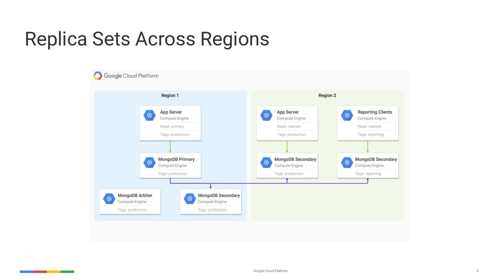 Google Cloud Platform 5 Replica Sets Across Reg...