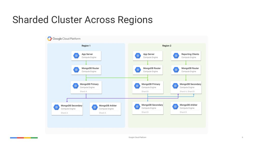 Google Cloud Platform 6 Sharded Cluster Across ...