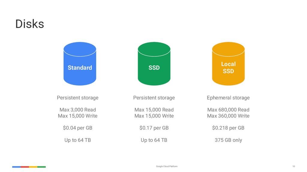 Google Cloud Platform 10 Disks Standard SSD Loc...