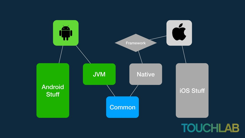 JVM Native Common Android Stuff Framework iOS S...
