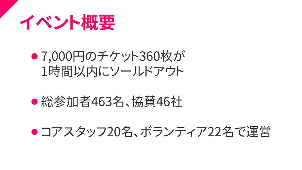 イベント概要 ⚫ 7,000円のチケット360枚が ⚫ 1時間以内にソールドアウト ⚫ 総参加...