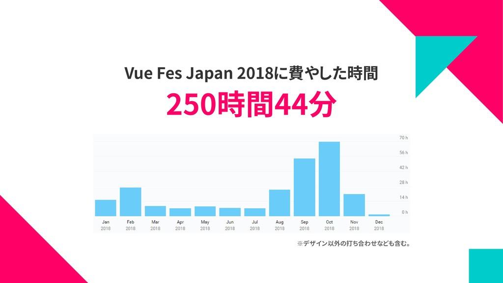 Vue Fes Japan 2018に費やした時間 ※デザイン以外の打ち合わせなども含む。 2...