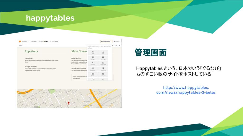 管理画面 Happytables という、日本でいう「ぐるなび」 ものすごい数のサイトをホスト...