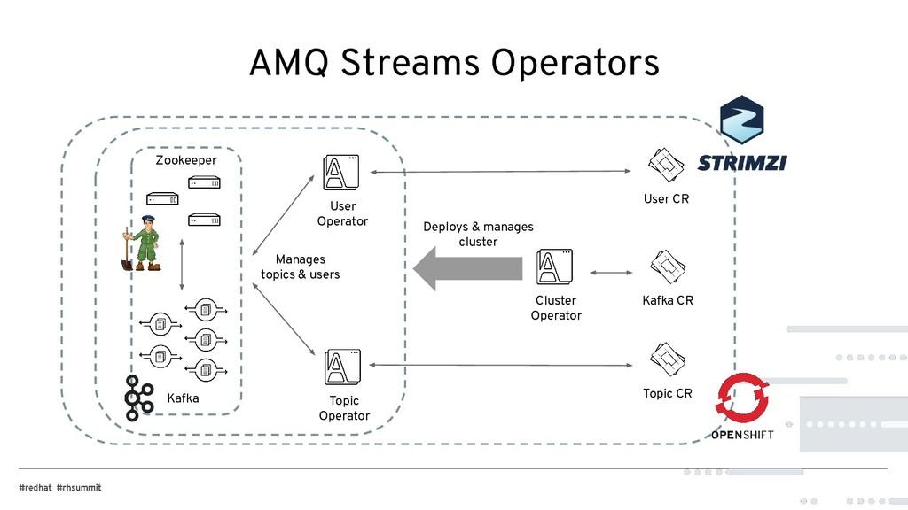 AMQ Streams Operators Cluster Operator Kafka CR...