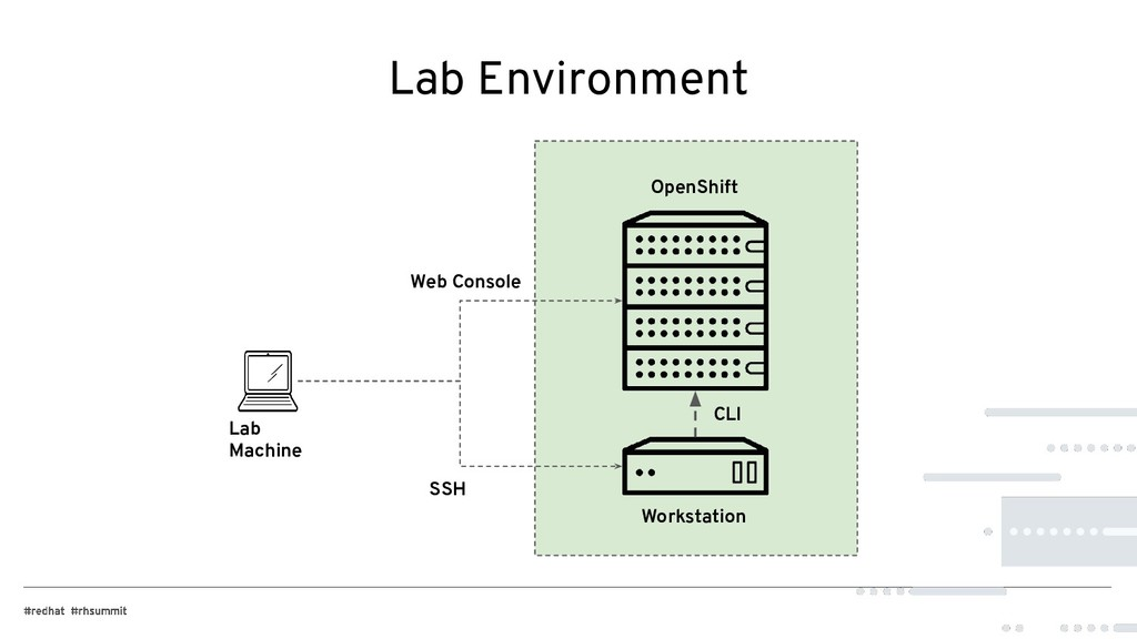Lab Environment OpenShift Workstation SSH Web C...