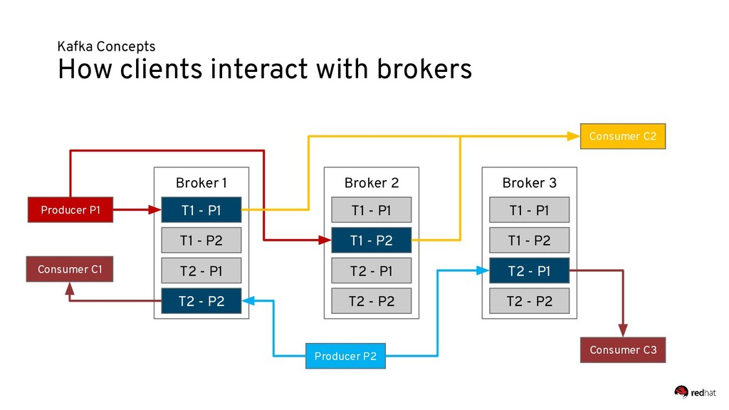 Kafka Concepts How clients interact with broker...