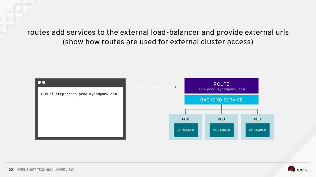 OPENSHIFT TECHNICAL OVERVIEW 22 POD routes add ...