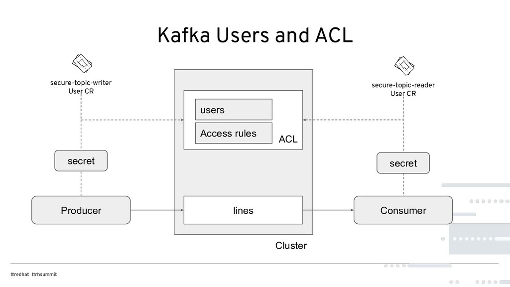 Kafka Users and ACL lines ACL Producer Consumer...