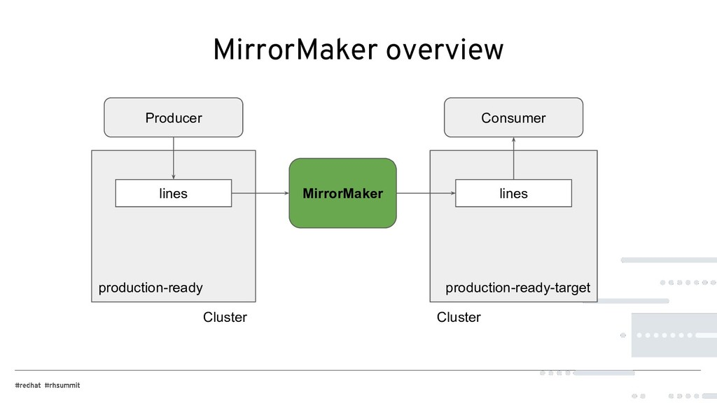 MirrorMaker overview MirrorMaker production-rea...