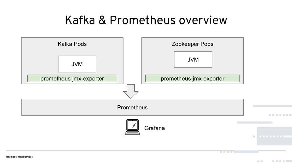 Kafka & Prometheus overview Kafka Pods Zookeepe...
