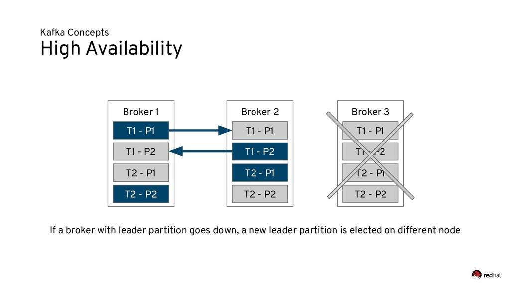 Kafka Concepts High Availability If a broker wi...