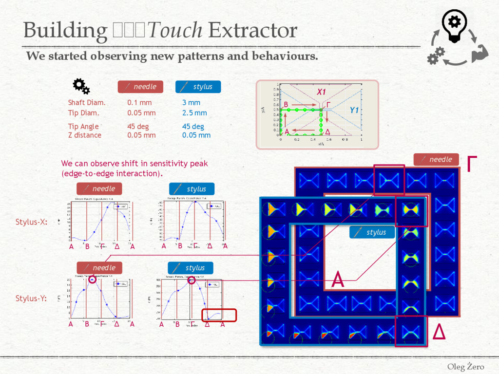 Building FFFTouch Extractor Oleg Żero We starte...