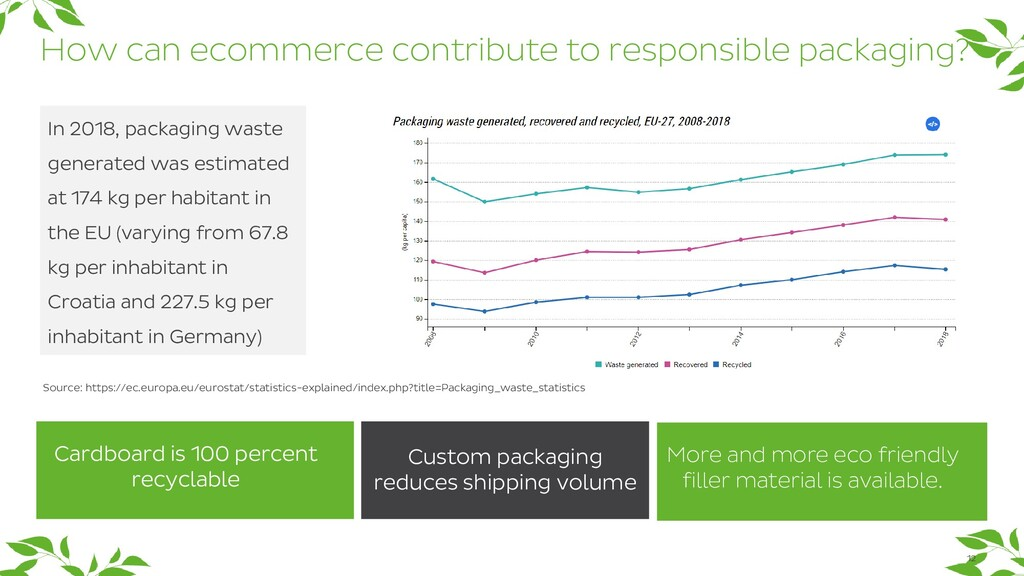 12 How can ecommerce contribute to responsible ...