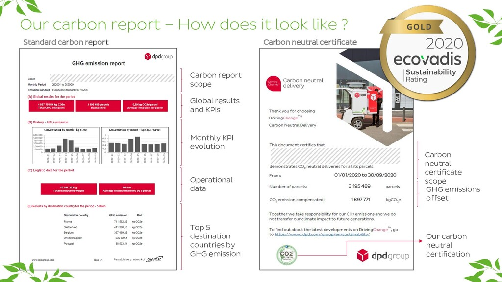 Our carbon report – How does it look like ? Sta...