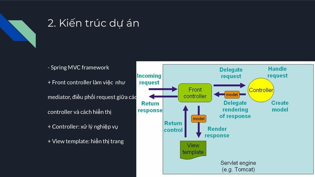 2. Kiến trúc dự án - Spring MVC framework + Fro...