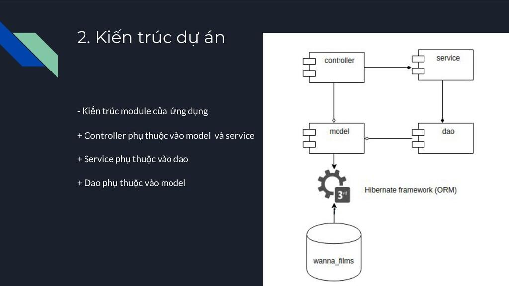 2. Kiến trúc dự án - Kiến trúc module của ứng d...