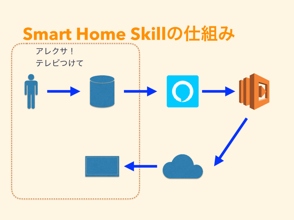 Smart Home SkillͷΈ ΞϨΫαʂ ςϨϏ͚ͭͯ