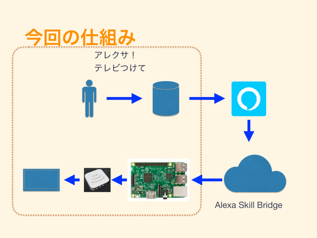 ࠓճͷΈ ΞϨΫαʂ ςϨϏ͚ͭͯ Alexa Skill Bridge