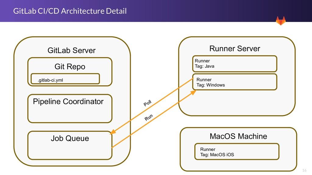 16 GitLab CI/CD Architecture Detail GitLab Serv...